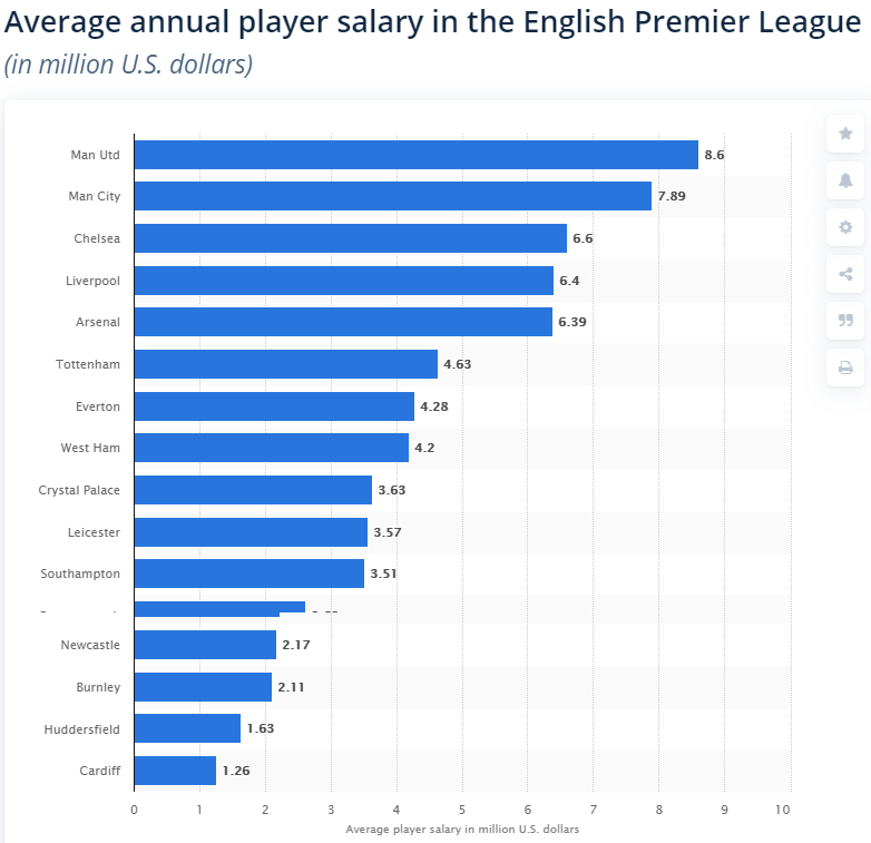 Average annual player salary in the English Premier League (in mln US dollars)