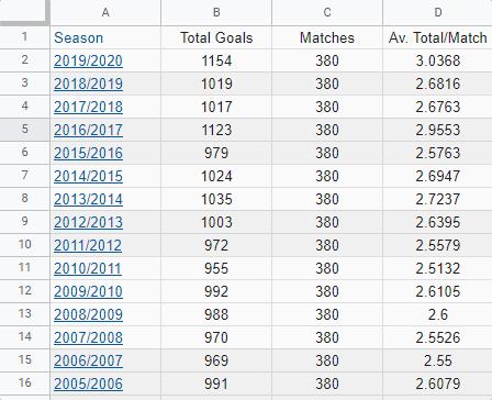 Average Total Score in one match Serie A per seasons